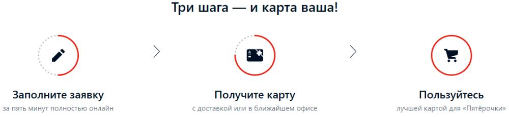 Заполнение анкеты-заявки Альфа-Банк «Пятерочка» - дебетовая карта